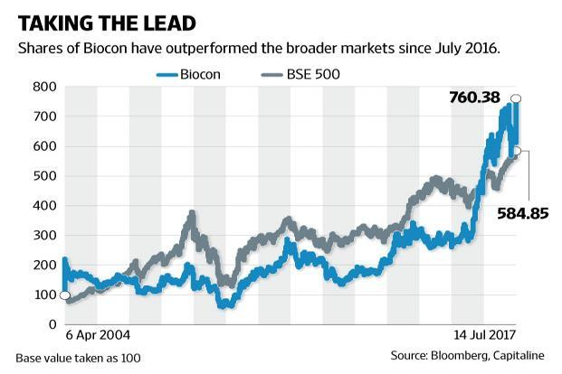 The chart shows how Biocon's shares have done versus the broader markets since its listing in April 2004. Graphic: Naveen Kumar Saini/Mint