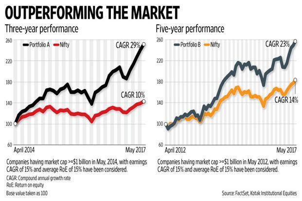 A large macro opportunity for growth transforms into a profitable micro opportunity for investors when there are a number of listed firms that operate in these growth spaces. Graphic: Naveen Kumar Saini/Mint