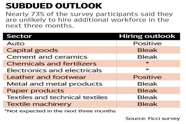 While the outlook for the manufacturing sector has improved slightly, the hiring outlook remains subdued. Graphic by Sarvesh Kumar Sharma/Mint