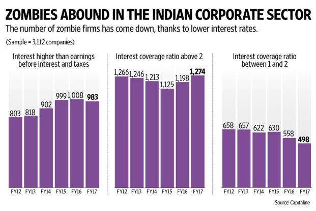 The number of zombie firms came down a bit in FY17 from the previous year, which is unsurprising as lending rates came down during the year. Graphic by Naveen Kumar Saini/Mint