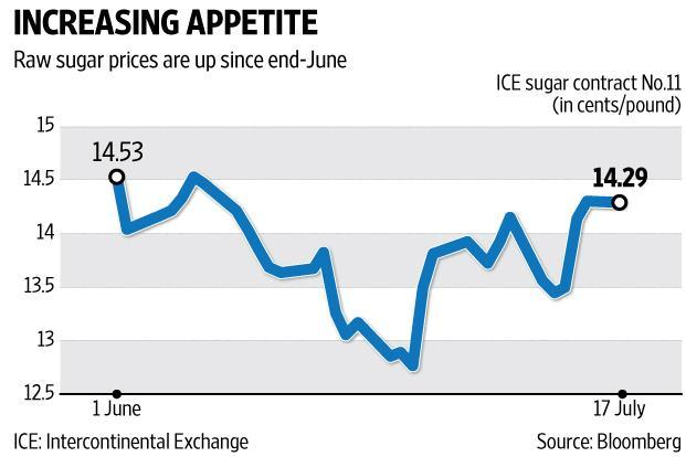 Raw sugar prices are up by 12% over their 28 June lows while white sugar prices are up by 8% in that period. Graphic by Ajay Negi/Mint
