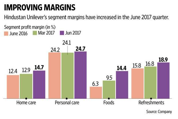 HUL's jump in profitability is impressive, up by 1.8 percentage points over a year ago and sequentially as well. Graphic: Ajay Negi/Mint