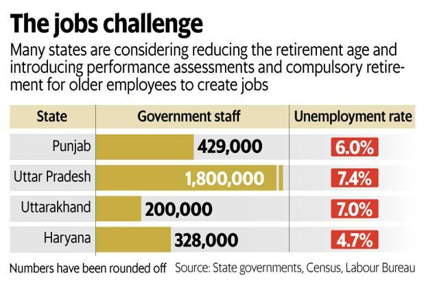 Uttar Pradesh, Uttarakhand, Haryana and Punjab have a large number of government employees and an equally high unemployment rate. Graphic: Mint