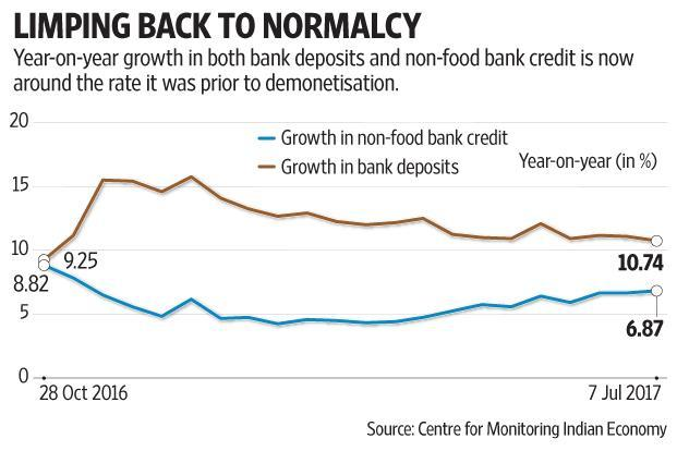 The normalization in credit and deposit growth, however, does not necessarily mean that banks are back to their pre-demonetisation days. Graphic by Subrata Jana/Mint