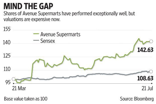 D-Mart Q1 results were bolstered by other income, which jumped to Rs22.8 crore in the June quarter from Rs4.88 crore in the year-ago period, and finance costs that declined 13% yoy. Graphic: Subrata Jana/Mint