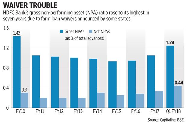 HDFC Bank said that more than half of the increase in bad loans was from its agriculture portfolio, adding that announcement of farm loan waivers impacted recoveries in this segment. Graphic: Subrata Jana