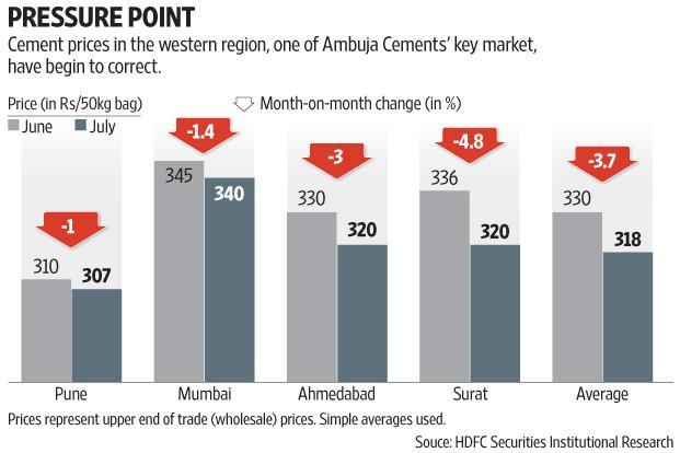 Ambuja Cements volumes grew 5% year-on-year to 6.14 million tonnes. Graphic by Subrata Jana/Mint