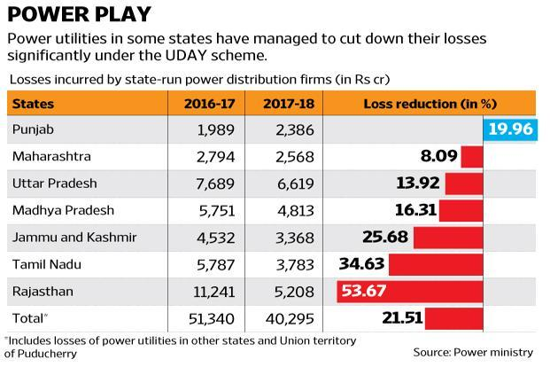 Losses of power discoms under various state government have shown a marked reduction. Graphic: Ajay Negi/Mint