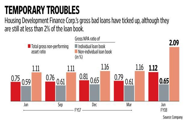 For now, HDFC seems to be comfortable with the increasing risk on its loan book through developer loans. Graphic: Naveen Kumar Saini/Mint