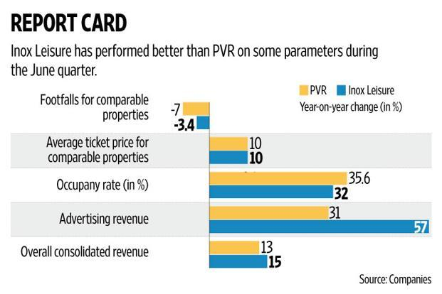 Apart from content performance, the impact of the goods and services tax and the number of new screen additions also needs to be tracked closely. Graphic: Naveen Kumar Saini/Mint