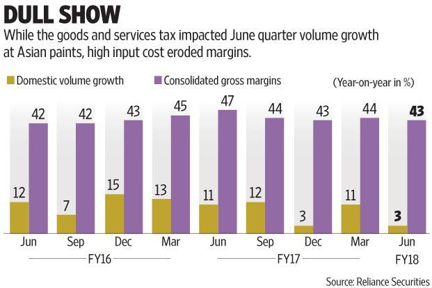 Gross margins too have taken a sharp hit, falling to 42% in the June quarter. Graphic: Subrata Jana/Mint