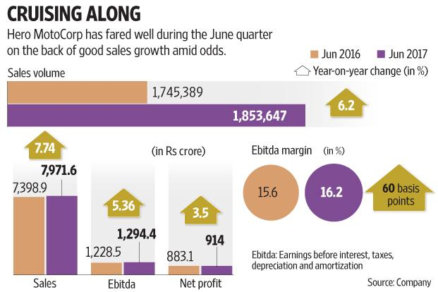 Hero MotoCorp's Q1 profit stood at Rs914 crore, up 3.5% from a year ago, which compares favourably with Bajaj Auto whose profit fell 20% in June quarter. Graphic: Mint