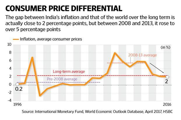 "If RBI were a purist ""inflation targeter"", there would be no space for rate cuts (or hikes) if, as we argue, inflation is already at 4%. Graphic: Naveen Kumar Saini/Mint"
