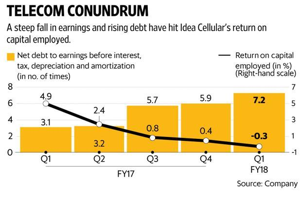 Idea Cellular's net debt to Ebitda rose to 7.2 times. Graphic: Ajay Negi/Mint