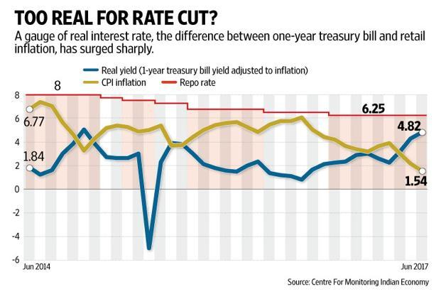 Add the lower inflation rate to the argument of slack in capacity utilization and weak pricing power, to quote RBI's own words, and the time looks perfect for a rate cut. Graphic: Mint