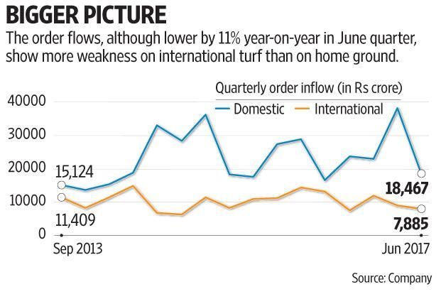 The worst is certainly behind L&T, but when private sector investment demand will gain momentum is still an open question. Graphic: Mint