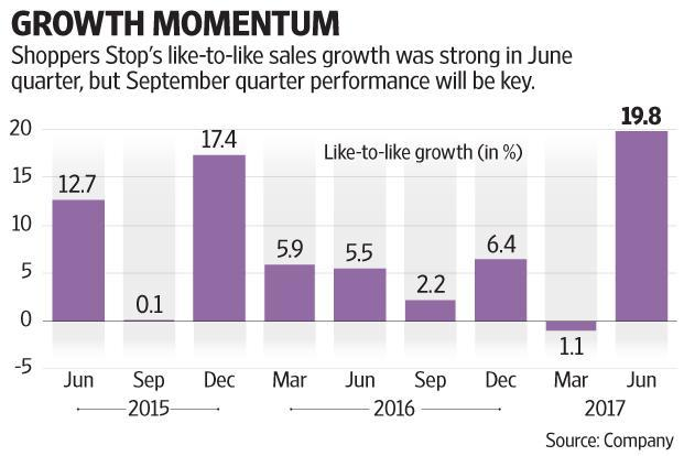 Shoppers Stop's expectations for the September quarter like-to-like growth are not running high. Graphic: Mint