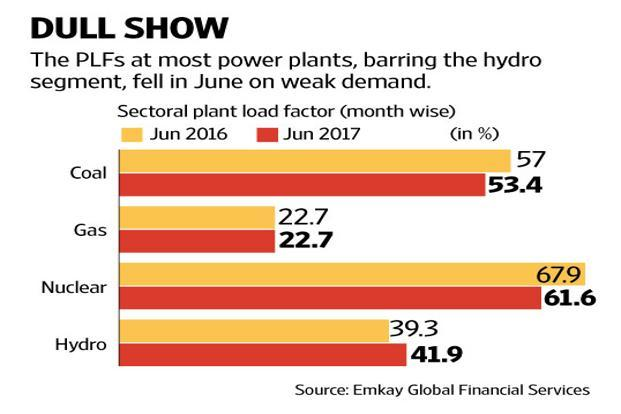 LF fell sharply across coal and nuclear plants though it rose in the hydro segment. Graphic: Naveen Kumar Saini/Mint