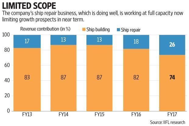 The Cochin Shipyard IPO will see a public issue of 3.39 crore shares at a price band of Rs424-432 apiece. Graphic: Mint