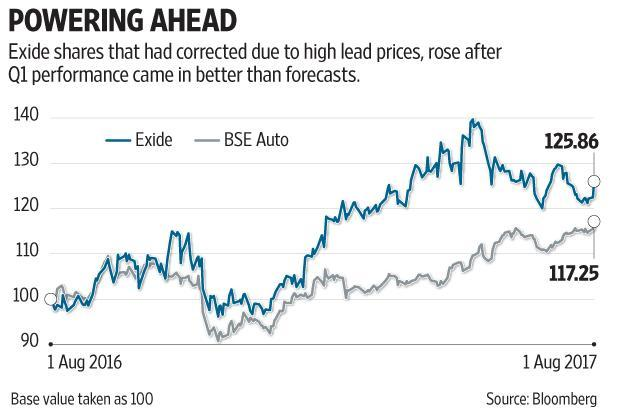 However, analysts are bullish on Exide Industries's prospects given the buoyancy in the passenger vehicle and motorcycle market. Graphic: Subrata Jana/Mint