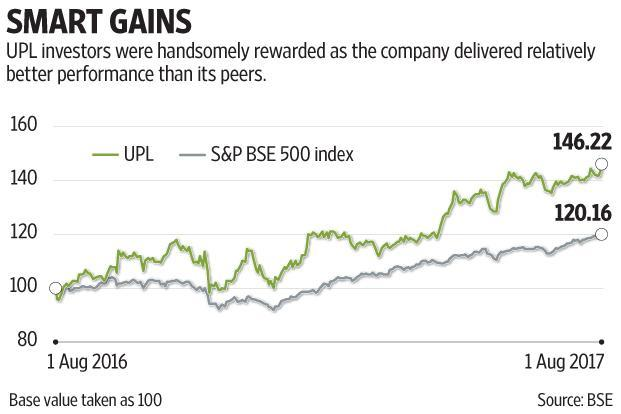 UPL has delivered double-digit growth in the last two fiscal years. Graphic: Subrata Jana/Mint