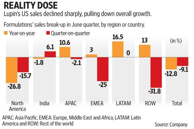 Along with sales, Lupin's profitability suffered as well since the US is also a very profitable market. Graphic: Subrata Jana/Mint