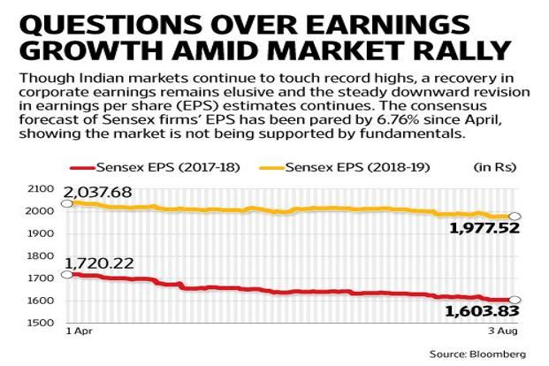 Though BSE Sensex continues to hit record highs, a recovery in corporate earnings remains elusive and the steady downward revision in earnings per share continues. Graphic: Mint