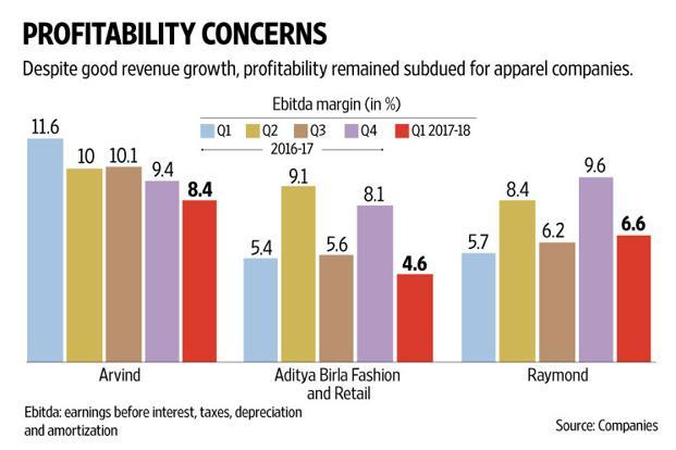 Despite good revenue growth, profitability has remained subdued for apparel companies such as Arvind Ltd, Aditya Birla Fashion and Retail, and Raymond. Graphic: Naveen Kumar Saini/Mint