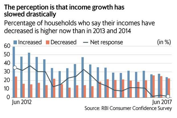 The RBI survey for June 2017 shows the percentage of people who said their income growth was lower than in December 2013 and March 2014, when the disenchantment with the UPA government was at its peak. Graphic: Mint