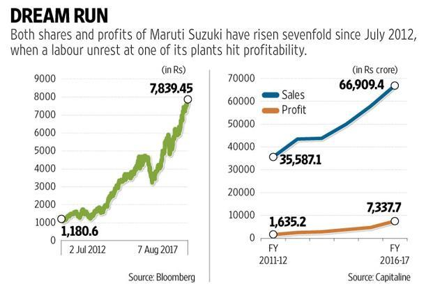 Maruti Suzuki shares rose 0.78% on Monday to Rs7,839.45 on BSE, another record high, on a day the benchmark Sensex ended 0.2% lower to 32,273.67 points. Graphic: Mint