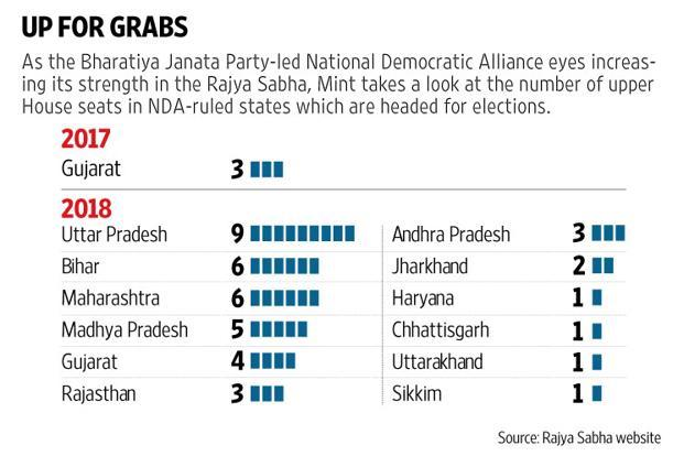 Even after Rajya Sabha elections to those 45 seats in the course of the next 16 months, the National Democratic Alliance (NDA) will still be short of the magic 123 mark but significantly closer to it. Graphic: Mint
