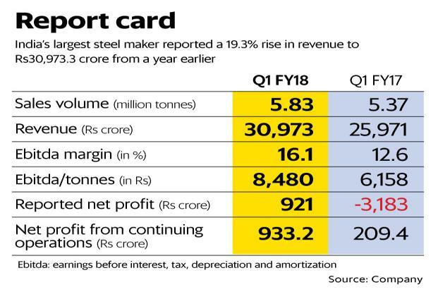Tata Steel revenue rose 19.3% to Rs30,973.3 crore in the June quarter. Graphic: Mint