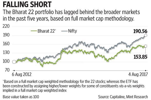 Based on a full market capitalization methodology, the Bharat 22 ETF portfolio has underperformed the broad market in the past five years. Graphic: Subrata Jana/Mint