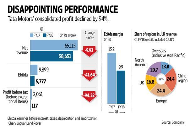 Tata Motors' financials in the June quarter. Graphic: Mint