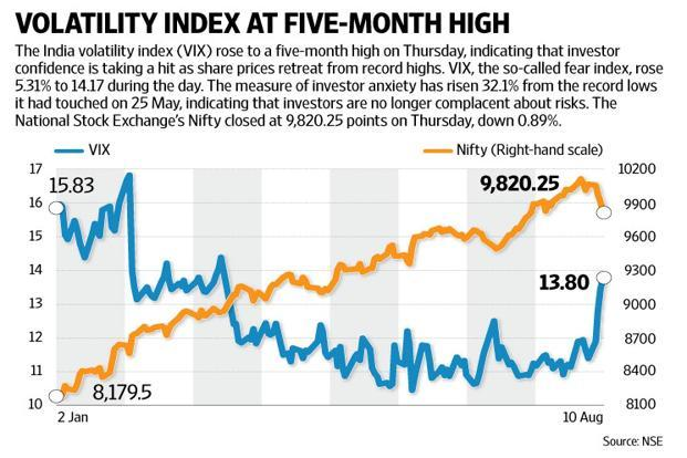 The Vix, a measure of investor anxiety, has risen 32.1% from the record lows it had touched on 25 May, indicating that investors are no longer complacent about risks. Graphic: Mint