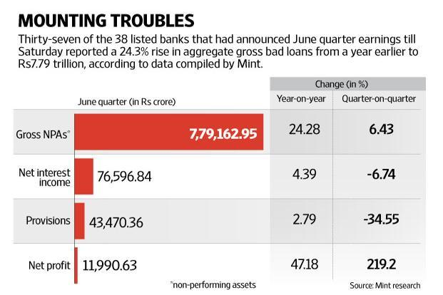 Besides corporate loans, farm loan waivers announced in several states  too will weigh on bank balance sheets in 2017-18. Graphic: Mint