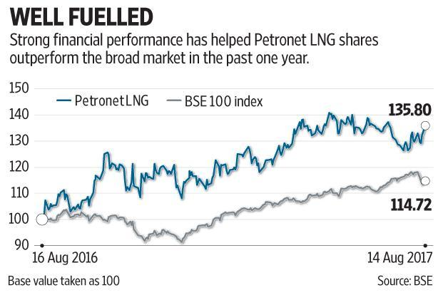 The Petronet LNG stock has outperformed the S&P BSE 100 index meaningfully in the last one year in keeping with its strong financial performance. Graphic by Subrata Jana/Mint