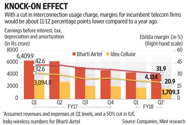 A cut in interconnection usage charges will dwindle Airtel and Idea Cellular's margins by 11-12 percentage points compared to a year ago. Graphic: Mint