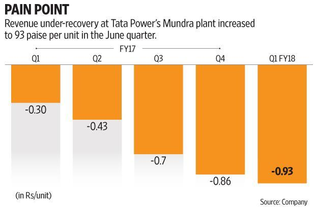 Revenue under-recovery at Tata Power's Mundra plant increased to 93 paise per unit in the June quarter from 30 paise a year ago. Graphic: Mint