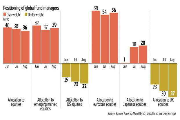 The chart shows allocations made by fund managers in equities. Graphic: Mint