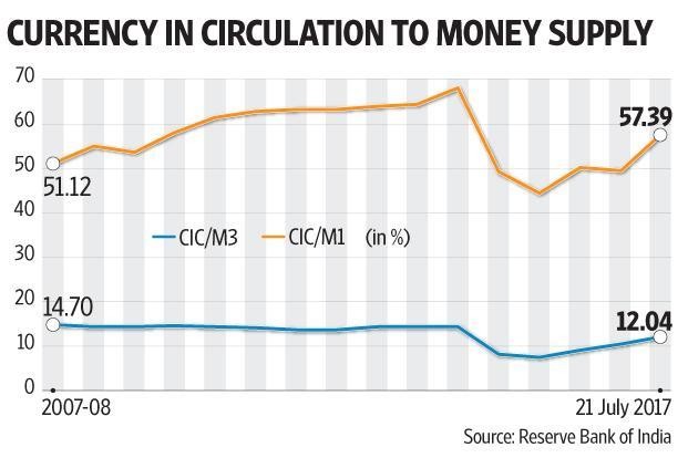 Demonetisation, the government would have us believe, has changed the behavioural preference for cash for all categories of Indians. Photo: AFP