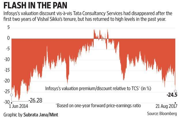 Thanks to FIIs' heavy selling in the past year, Infosys shares underperformed those of peers such as TCS despite similar cuts in earnings estimates of both companies.