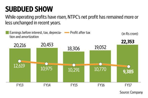 While the NTPC stock's valuation at around 10 times one-year forward earnings estimates is undemanding, the key is to match promise with performance. Graphic: Naveen Kumar Saini/Mint