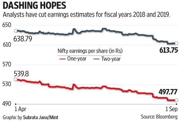 Average Bloomberg estimates for the Nifty earnings per share for FY19 have declined by 4% so far this fiscal year.