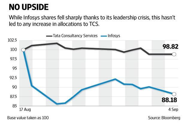 The industry leader's shares have more or less tracked the performance of the broad market and peers since the crisis at Infosys. Graphic by Naveen Kumar Saini/Mint