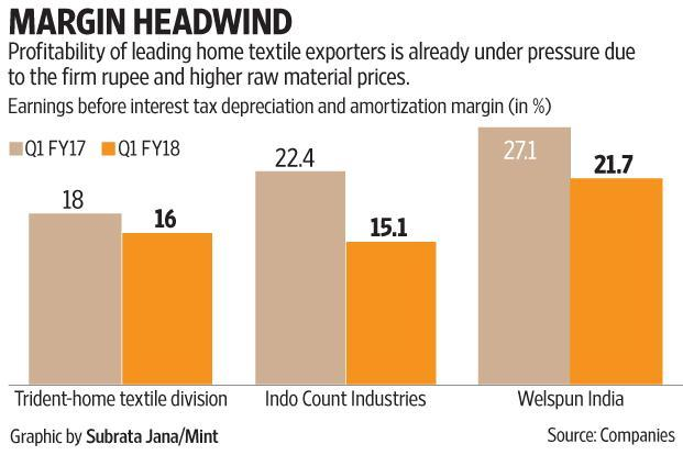 If e-commerce firms (say Amazon) in their penchant to gain market share keep up the competition and pressure on prices, then they can exert pressure on the profitability of Indian exporters in the medium to long term. Graphic by Subrata Jana/Mint