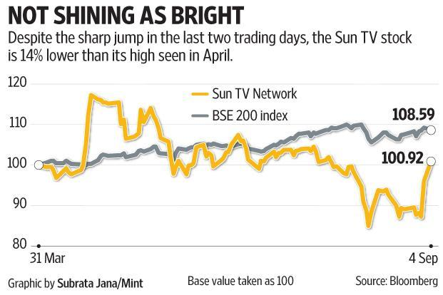 Sun TV shares have gained a further 2.35%, or Rs18.85, on Tuesday to close at Rs825.80, a day after Star India struck a landmark Rs16,000 crore deal for IPL media rights for five years. Graphic: Mint