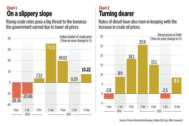 Crude oil prices have risen substantially from their lows. Graphic: Naveen Kumar Saini/Mint