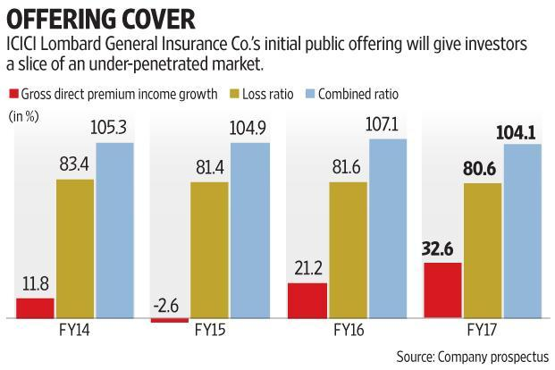 Ipo issue price of icici lombard