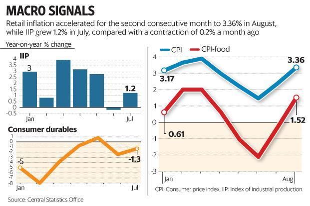 The IIP and CPI figures come two weeks after data that showed India's GDP growth slowed to 5.7% in the June quarter, courtesy GST rollout and lingering effects of demonetisation on the Indian economy. Graphic: Mint